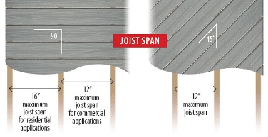 Joist Distance For Composite Decking