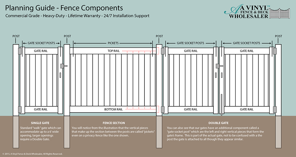 how to plan a fence | vinyl fence planning guide from ... diagram of fence firing order of 96 toyota camry 2 2 diagram of spark plug wires installation on 96 camry 2 2