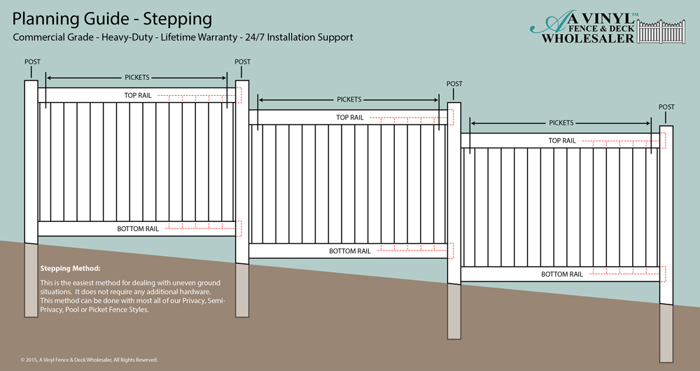 How to plan a fence vinyl fence planning guide from for Fence installation tips